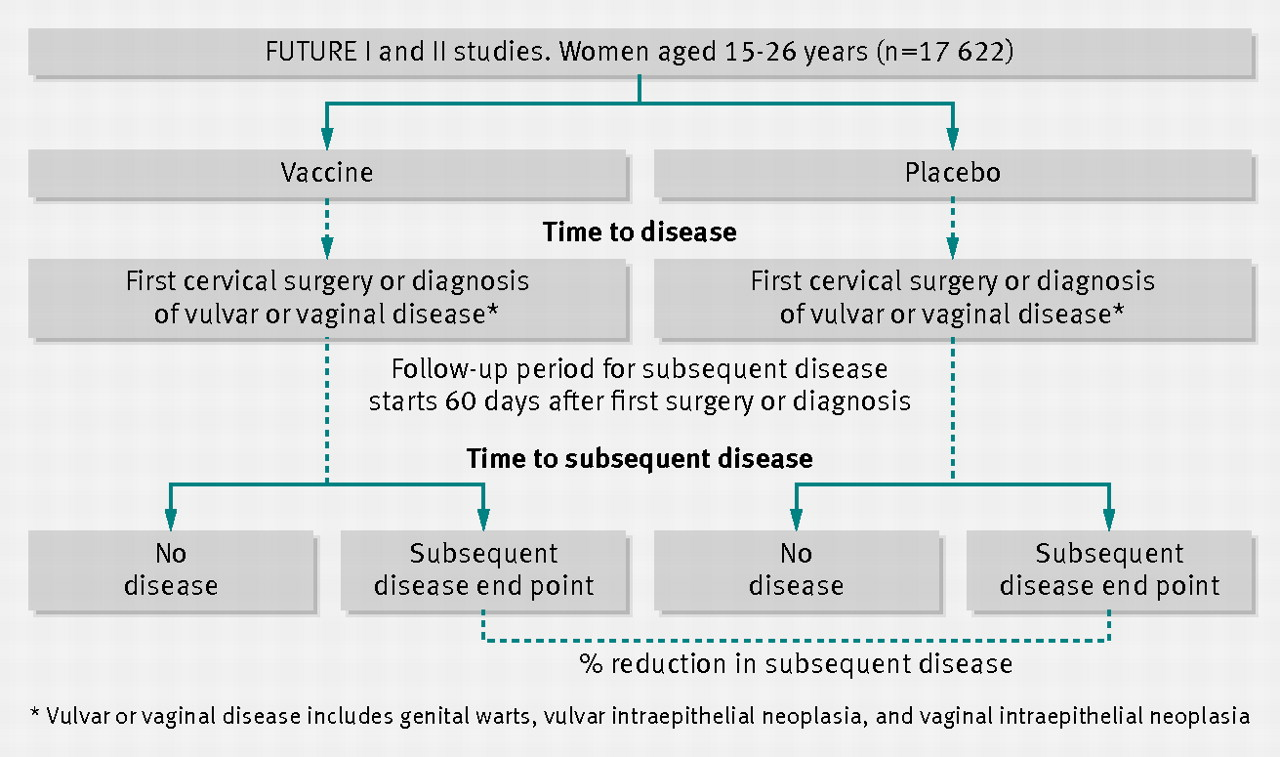 Effect of the human papillomavirus hpv quadrivalent vaccine in a download figure gamestrikefo Image collections