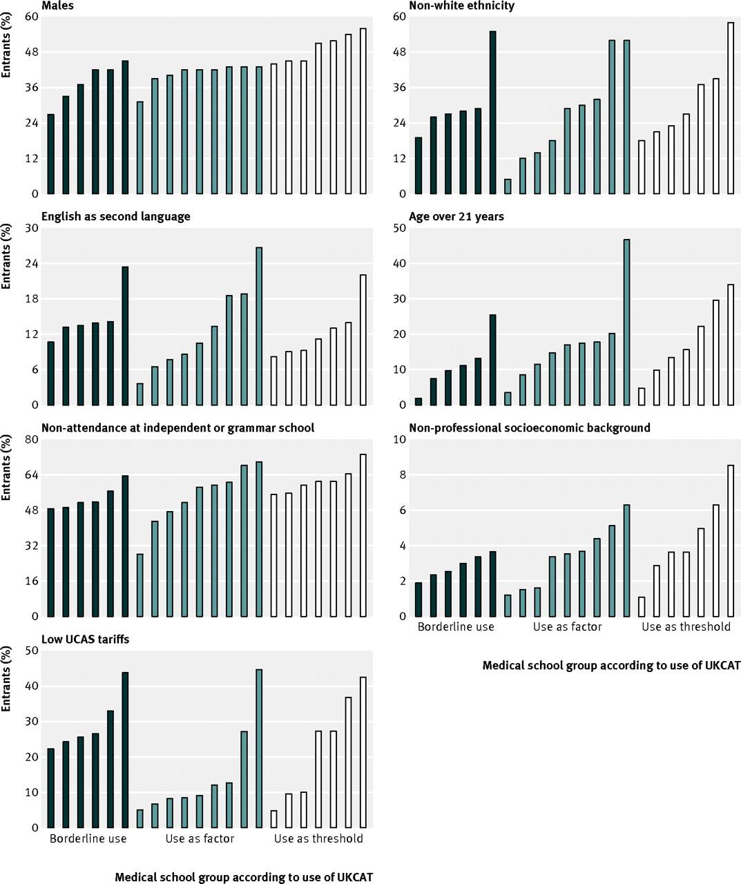 School Uniforms Debate Statistics Of medical school entrants