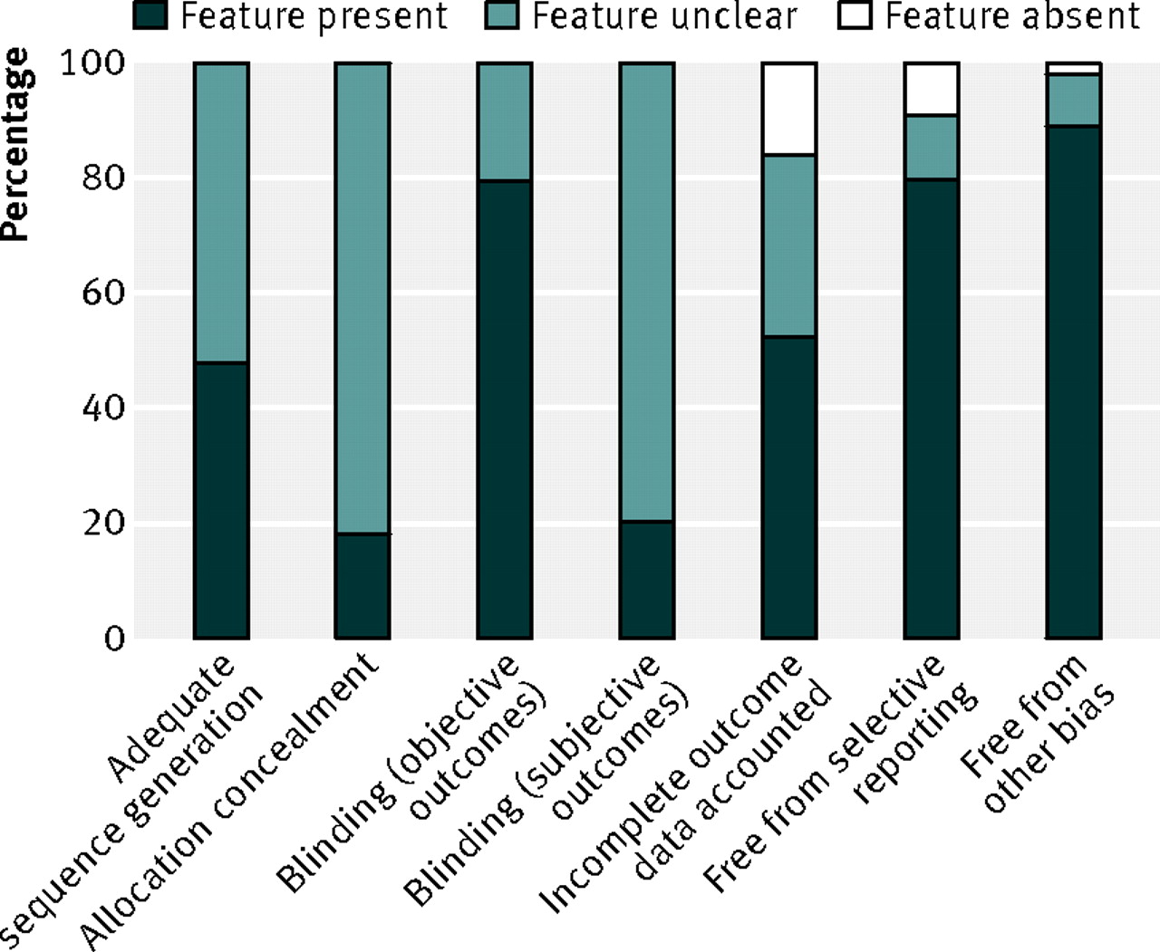 Fig 2 Quality Of Randomised Controlled Trials Included In Systematic Review Tary And Lifestyle Interventions Pregnancy On Maternal Fetal