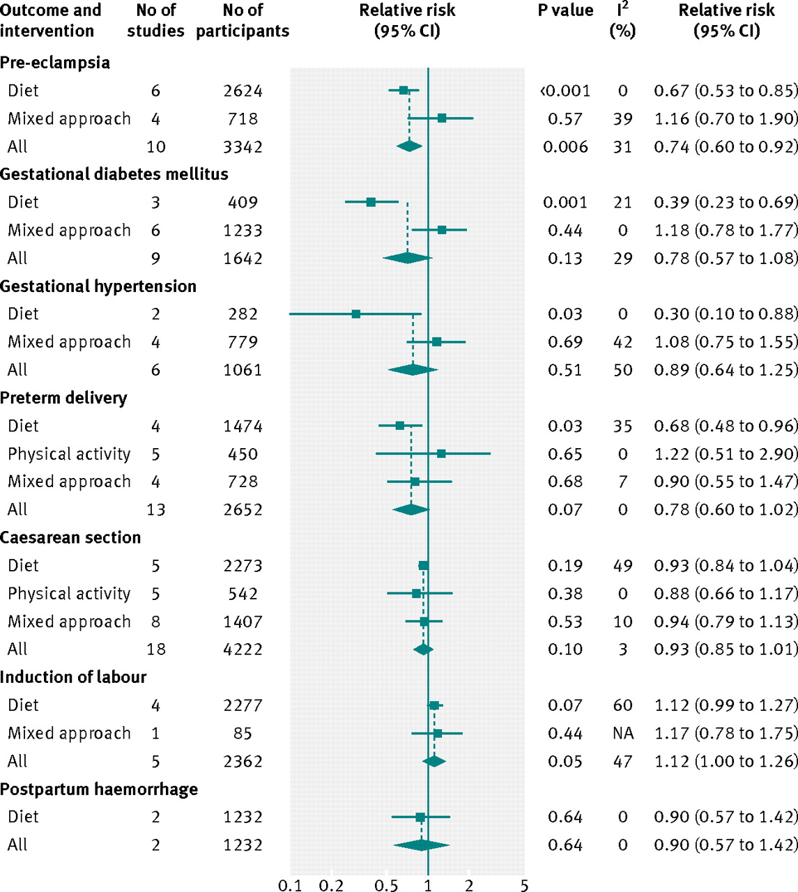 literature review on prevalence of gestational diabetes