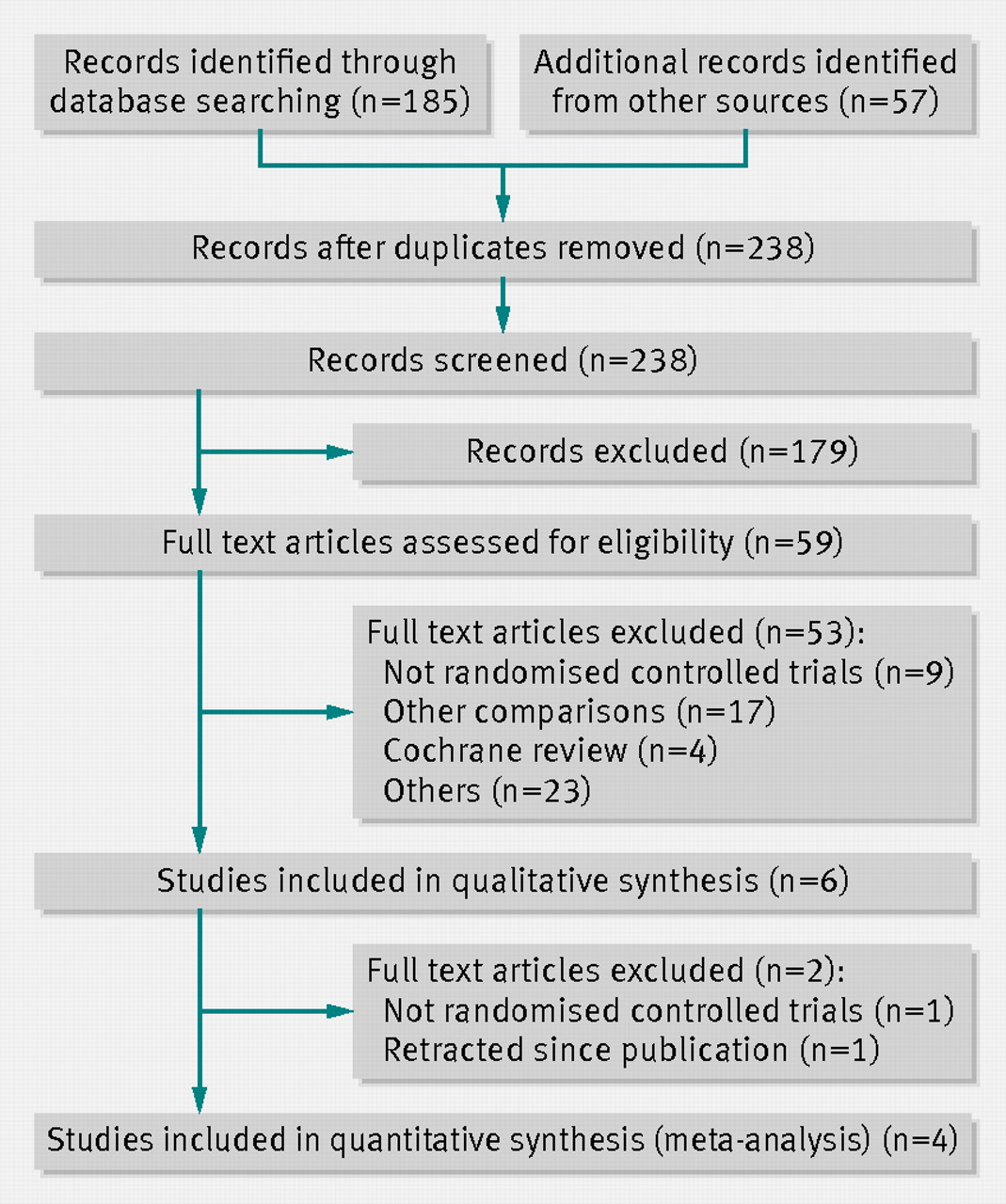Safety and efficacy of antibiotics compared with appendicectomy for fig 1 prisma flow diagram ccuart Gallery
