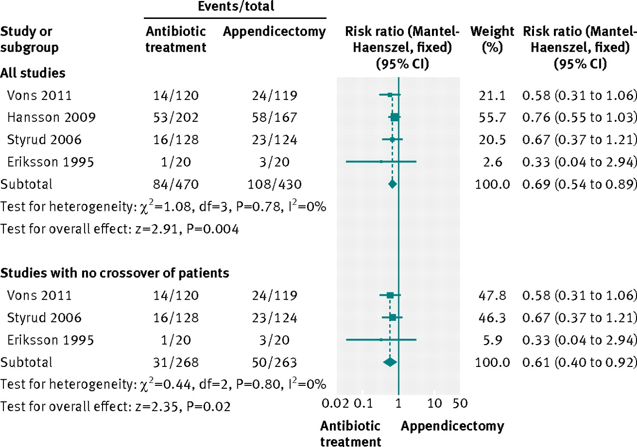Safety and efficacy of antibiotics compared with appendicectomy for fig 4 antibiotic treatment versus appendicectomy for uncomplicated appendicitis forest plot for complications ccuart Gallery