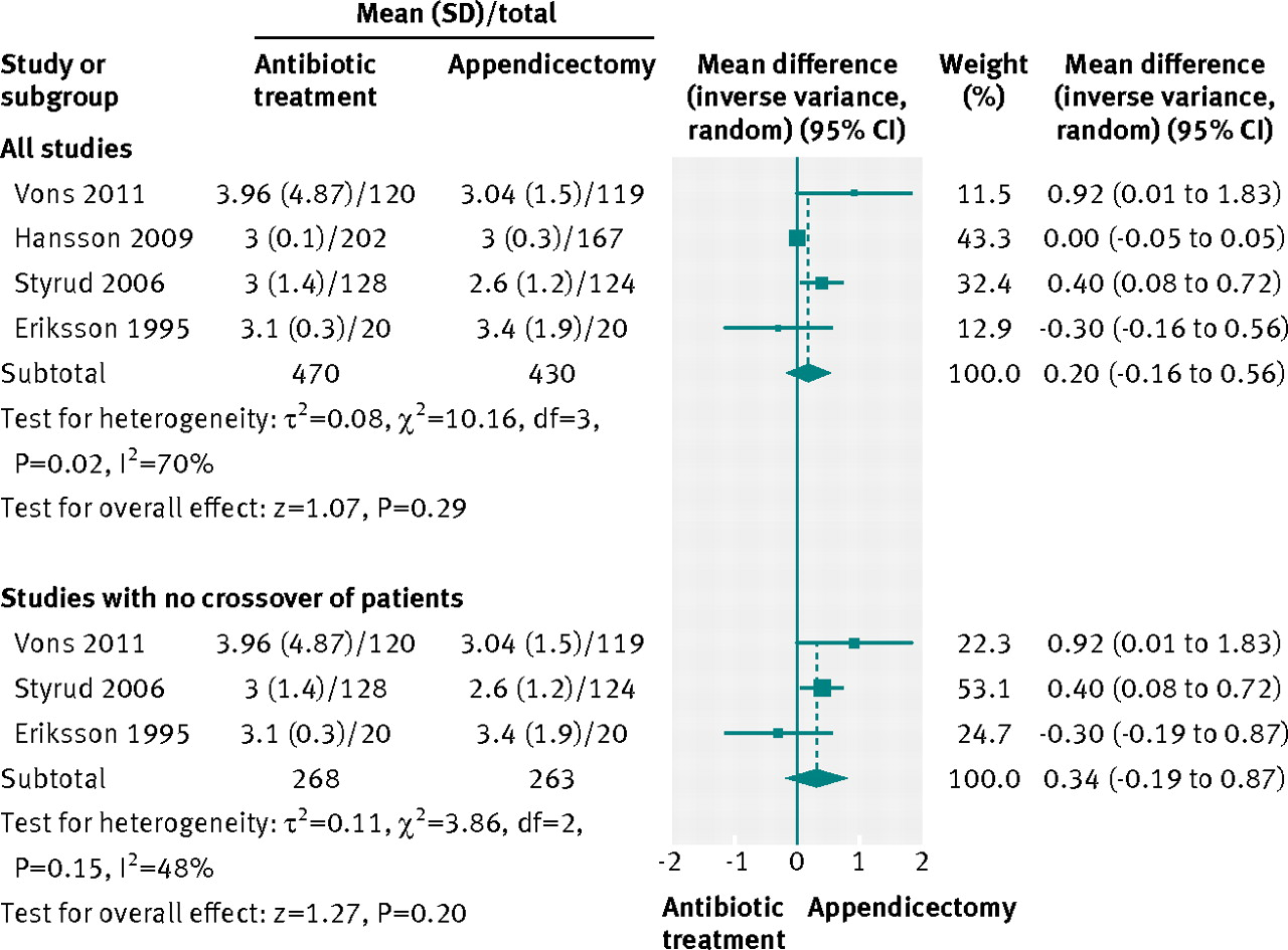 Safety and efficacy of antibiotics compared with appendicectomy for fig 5 antibiotic therapy versus appendicectomy for uncomplicated appendicitis forest plot for length of primary hospital stay ccuart Gallery