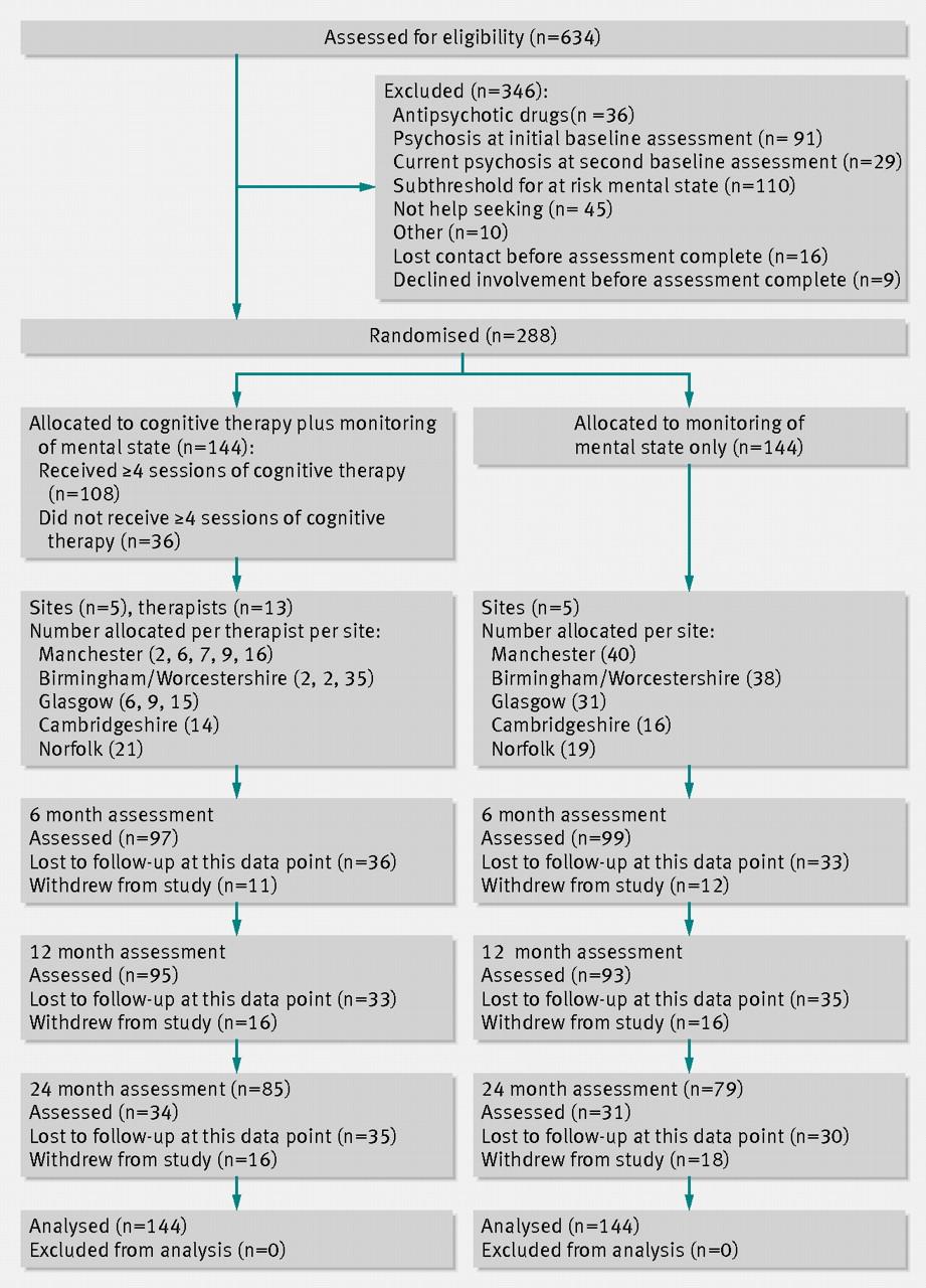 cbt treatment plan for depression pdf