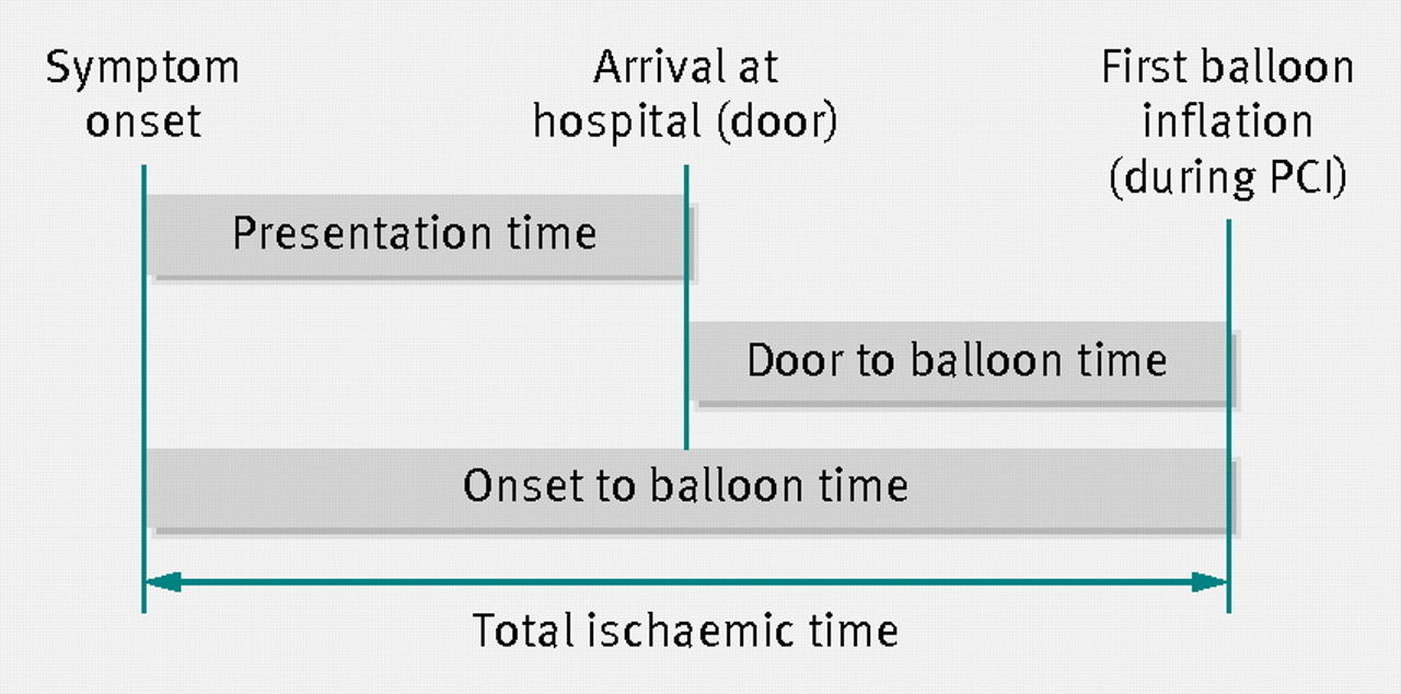 Association Of Onset To Balloon And Door To Balloon Time