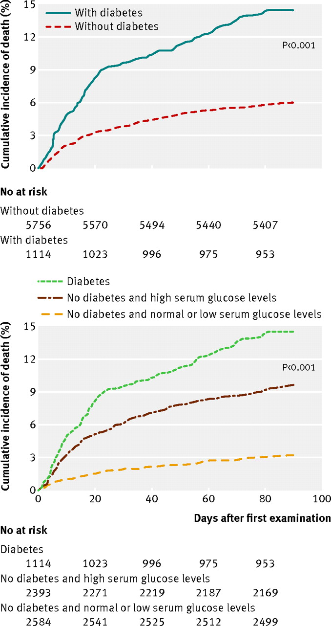 serum glucose levels for predicting death in patients admitted to