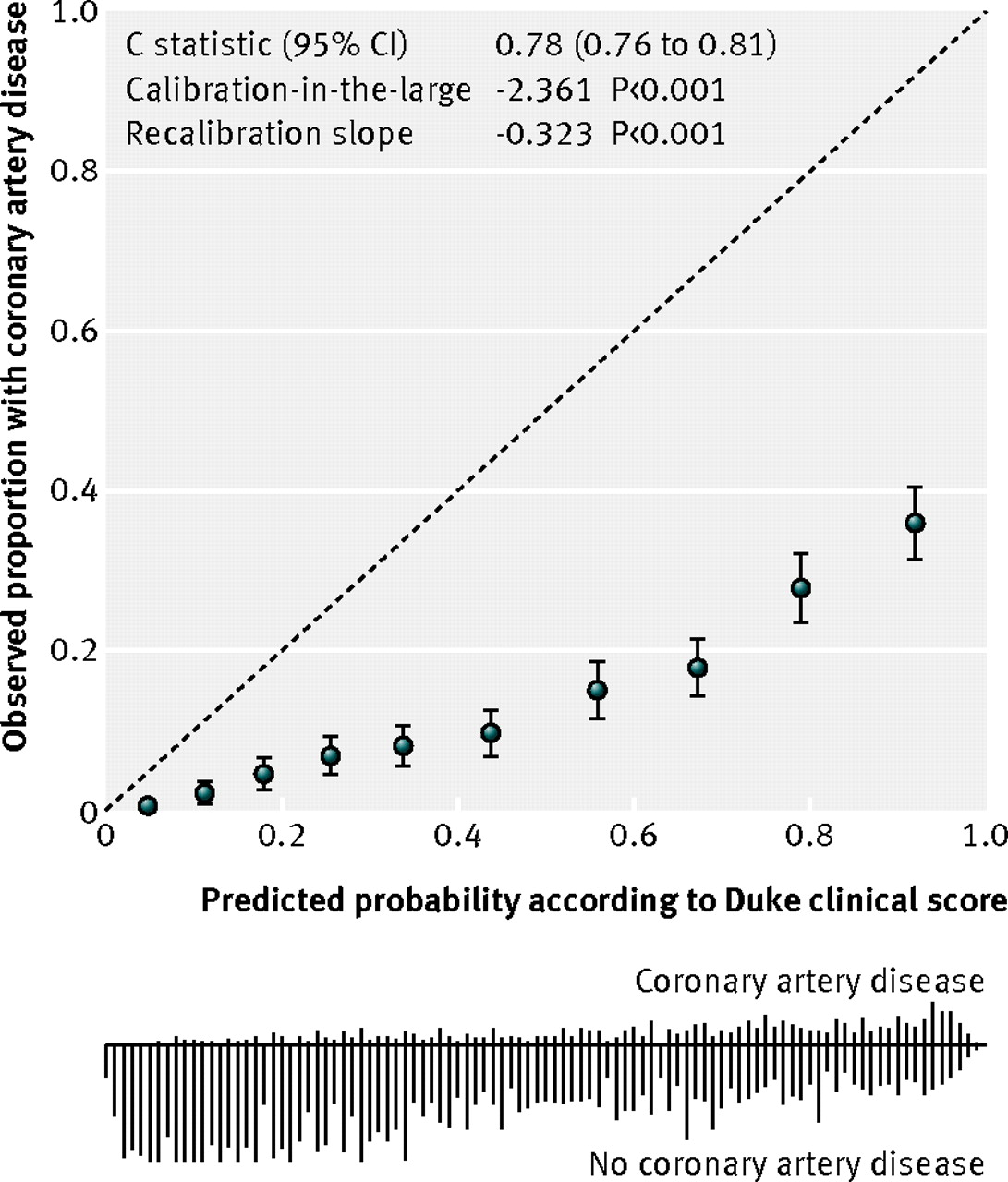 Prediction model to estimate presence of coronary artery disease