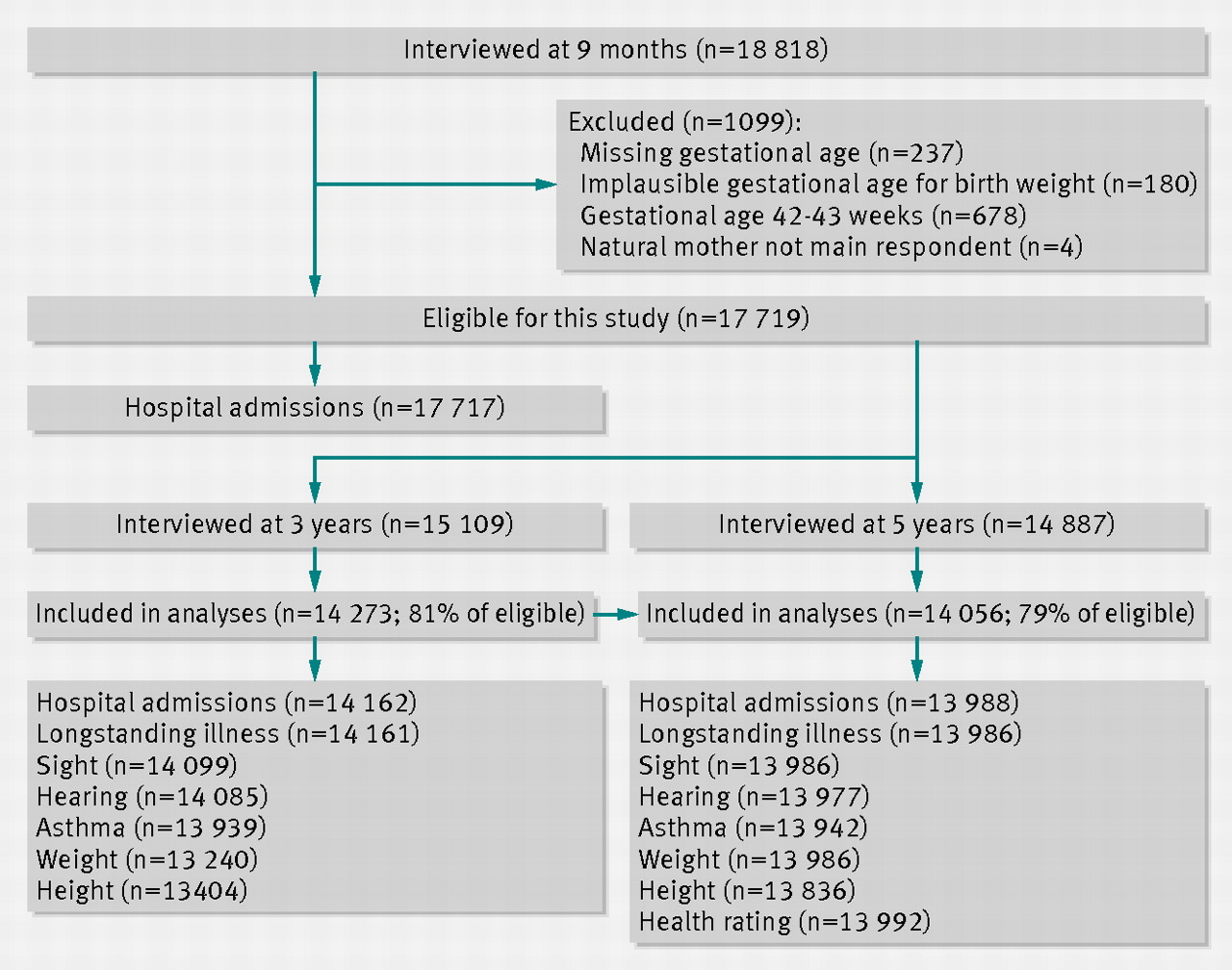 Effects of gestational age at birth on health outcomes at 3 and 5 fig 1 flow chart of eligibility and participation geenschuldenfo Images