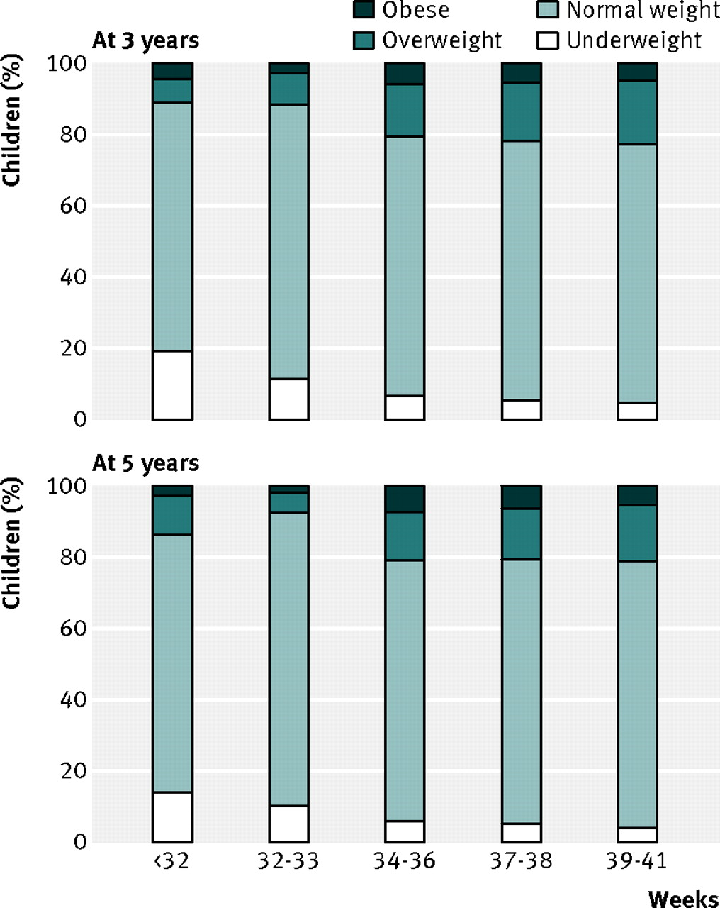 Effects of gestational age at birth on health outcomes at 3 and 5 fig 2 classification of weight status according to body mass index at 3 and 5 years for gestational age groups nvjuhfo Images