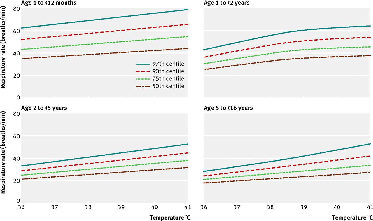 Derivation and validation of age and temperature specific download figure open in new tab nvjuhfo Choice Image