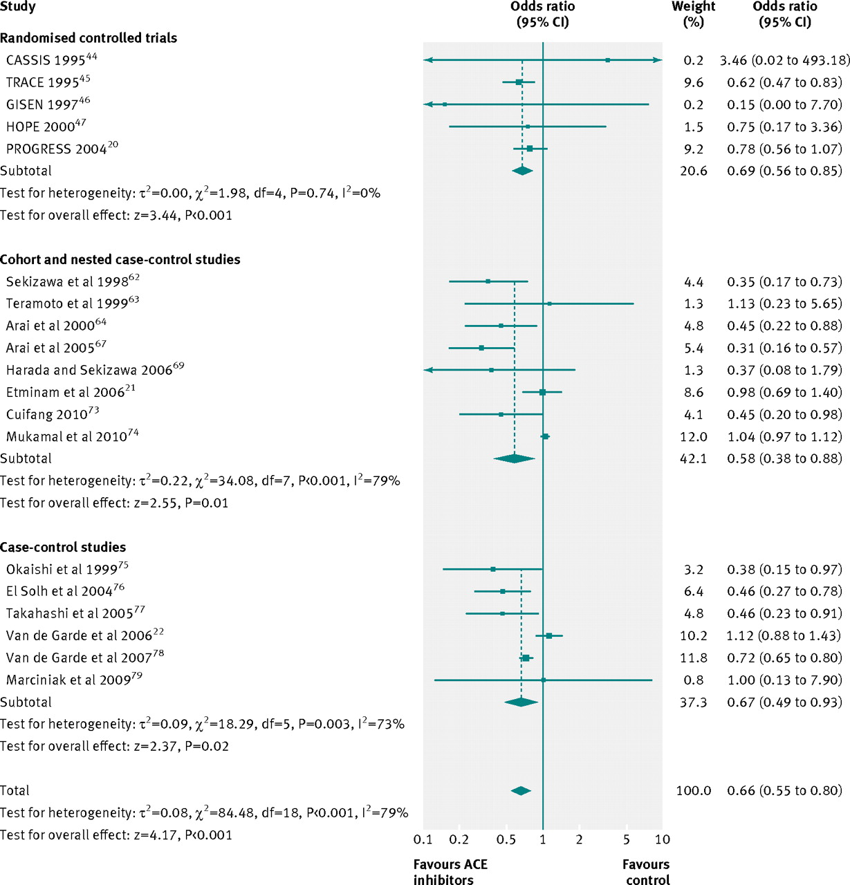 Risk of pneumonia associated with use of angiotensin