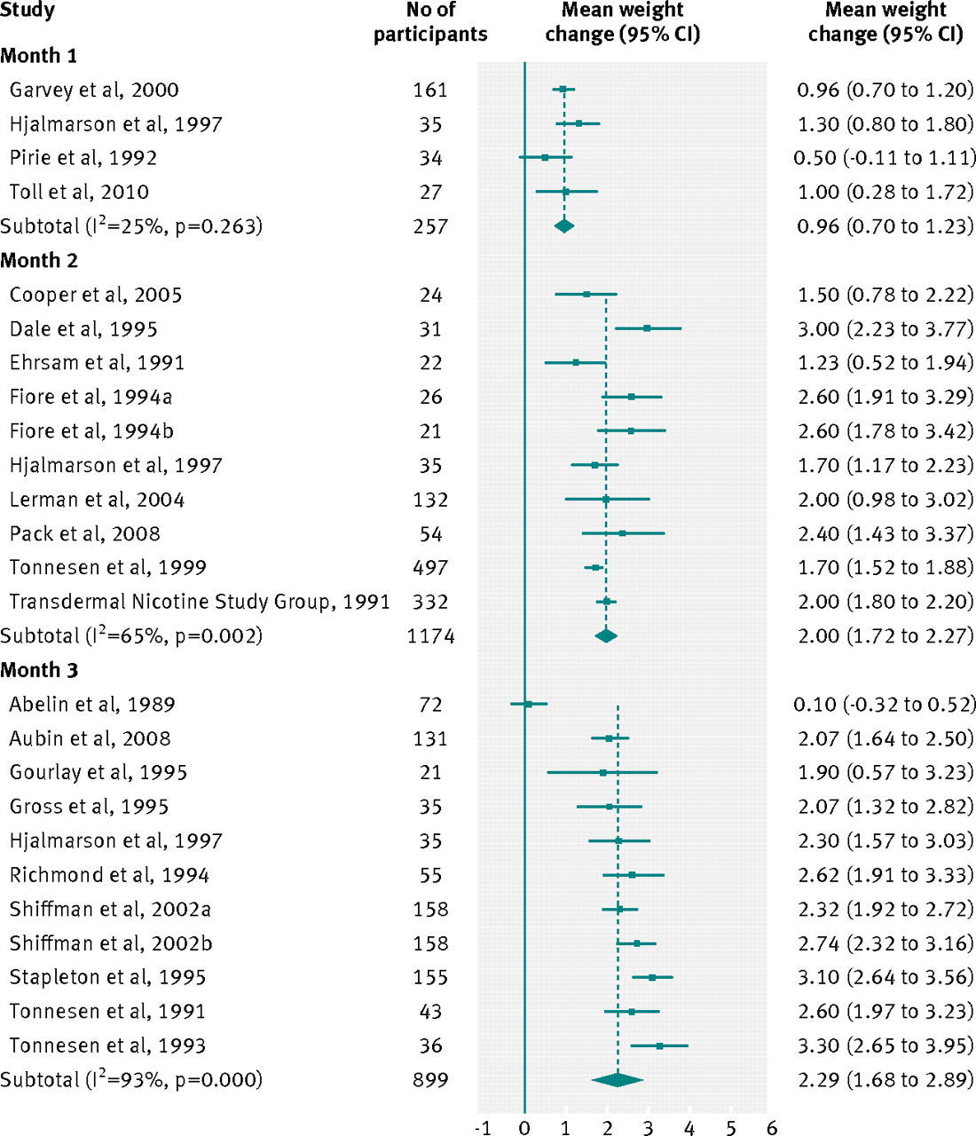 Weight gain in smokers after quitting cigarettes meta analysis figure4 nvjuhfo Choice Image