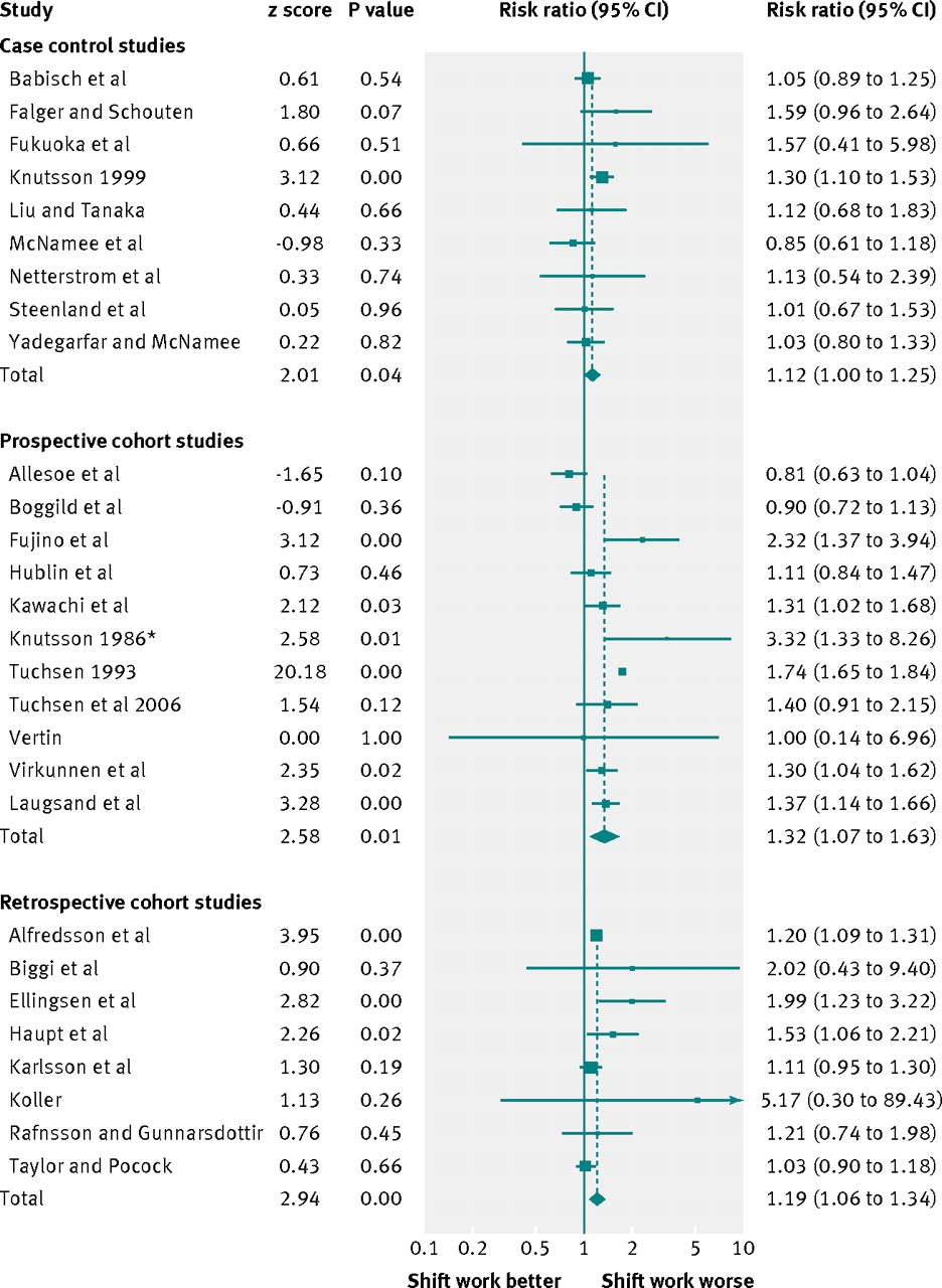 Shift Work And Vascular Events Systematic Review Meta Analysis
