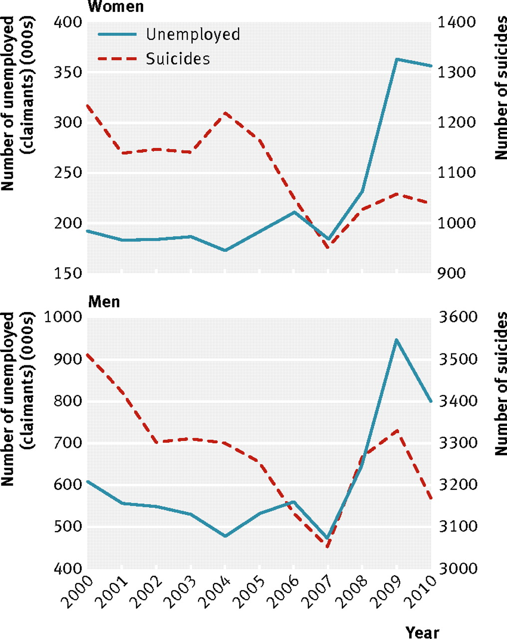 suicides associated the economic recession in england trends in the numbers of suicides and unemployment claimants in england 2000 10 by sex