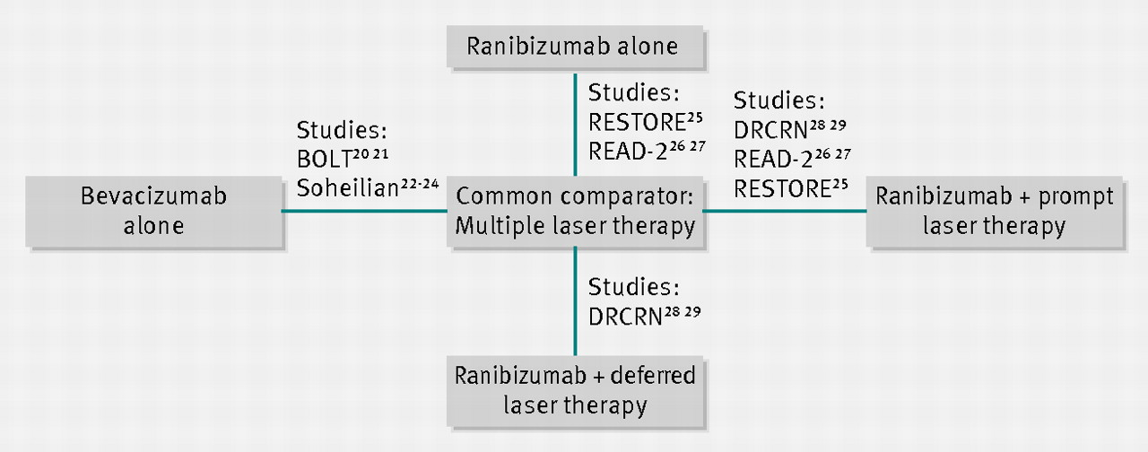Alternating Bi-Weekly Intravitreal Ranibizumab and ...