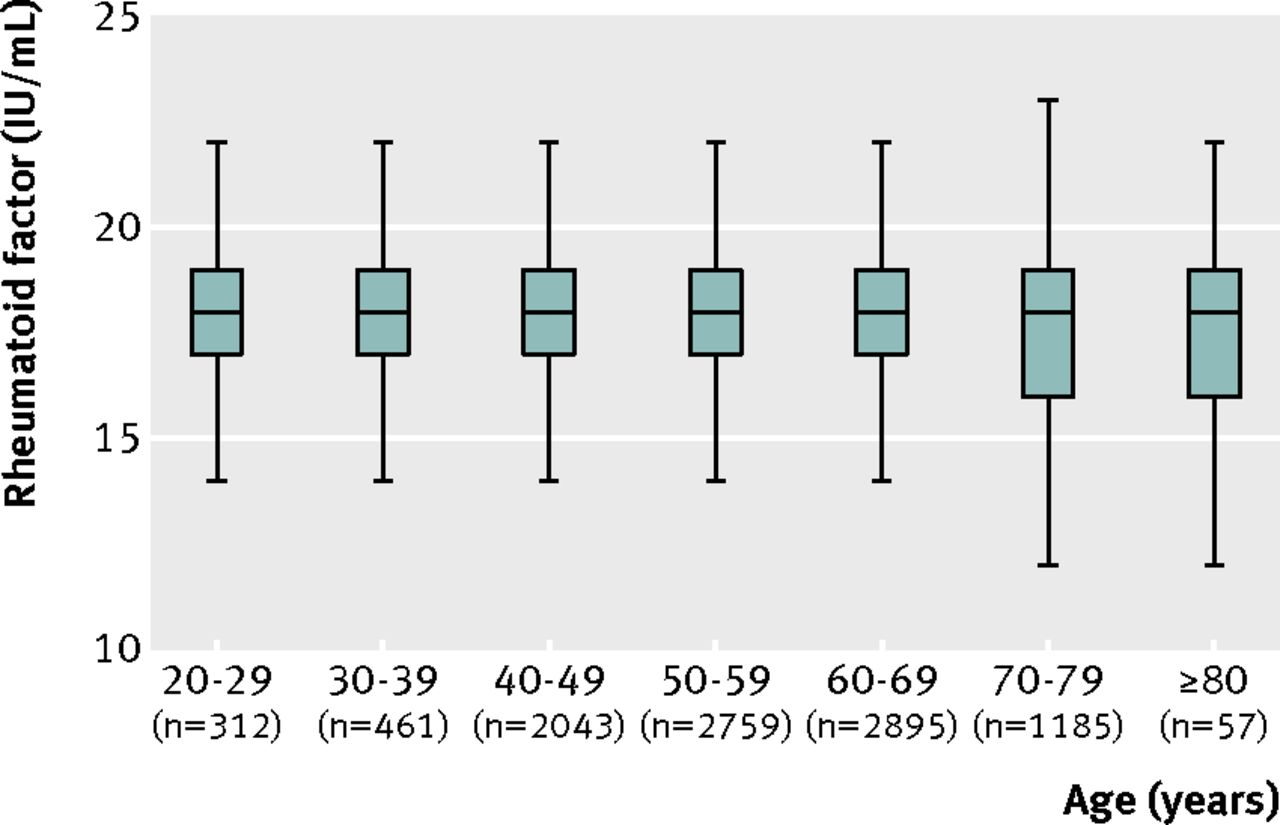 Fig 1 Box And Whisker Plots Of Distribution Plasma Rheumatoid Factor Levels In 10 Year Age Groups 9712 Partints Without Arthritis