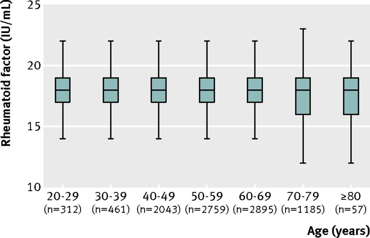 Elevated rheumatoid factor and long term risk of rheumatoid