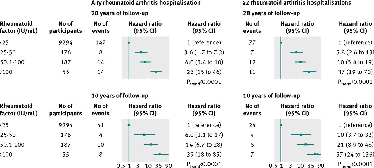 Fig 4 Risk Of Rheumatoid Arthritis As A Function Factor Level In 9712 Partints The Copenhagen City Heart Study By Length Follow Up
