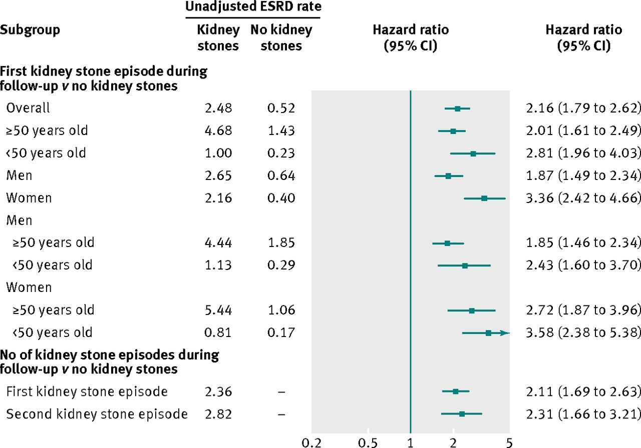 Kidney Stones And Kidney Function Loss A Cohort Study The Bmj