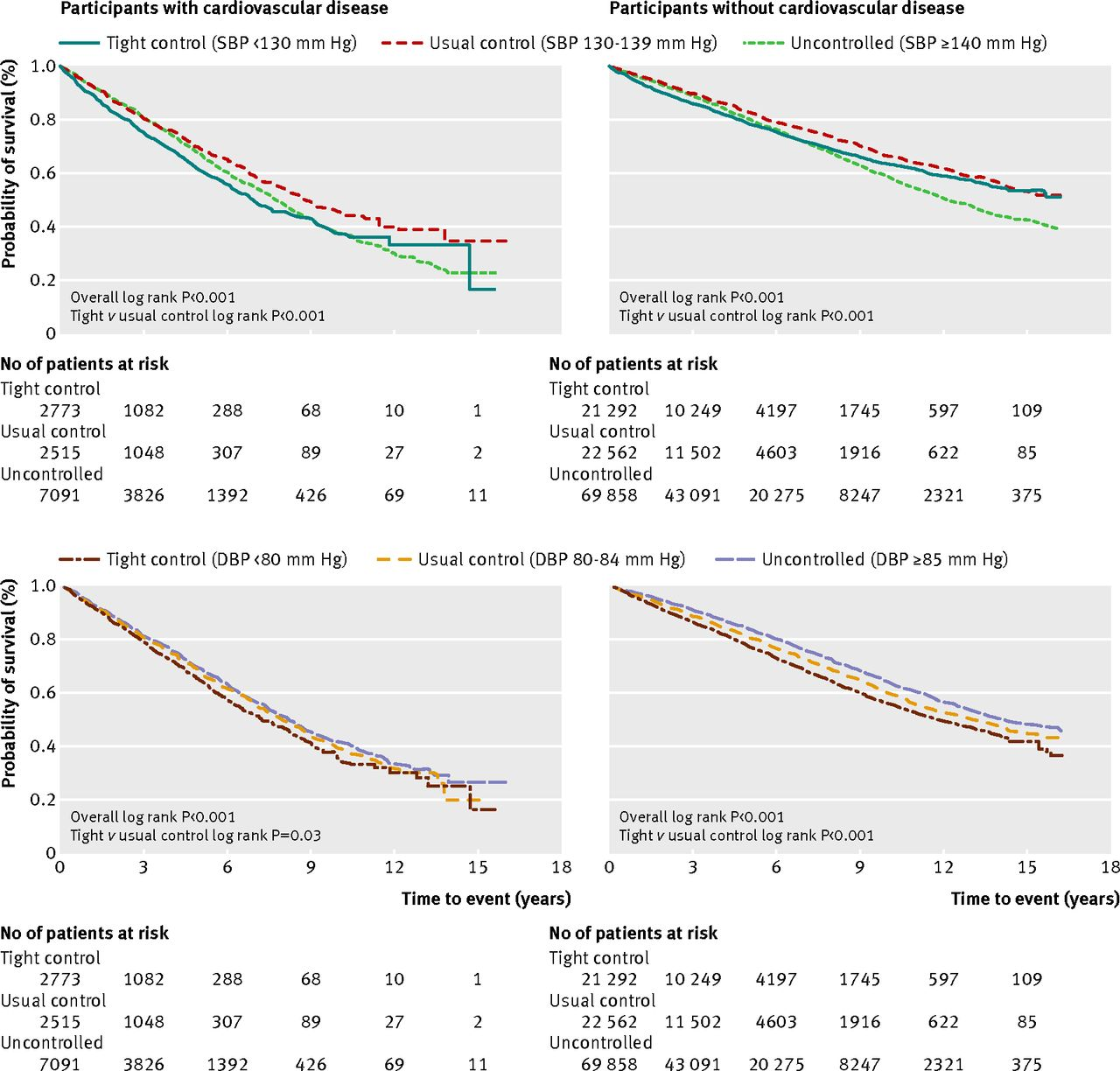 Association of systolic and diastolic blood pressure and all cause fig 2 kaplan meier survival estimates for all cause mortality in study participants with and without cardiovascular disease according to levels of systolic geenschuldenfo Choice Image