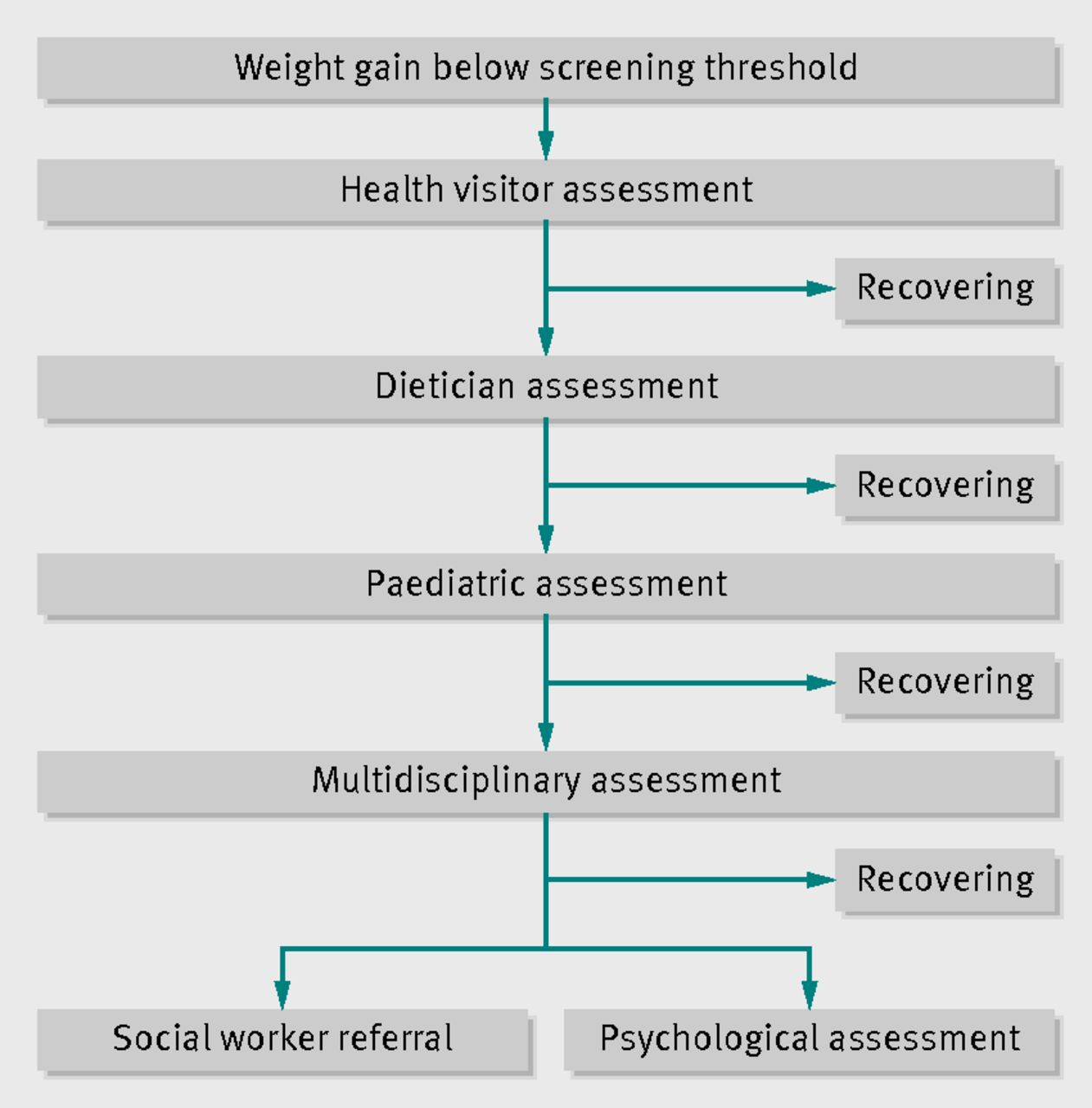 Weight Faltering And Failure To Thrive In Infancy And Early