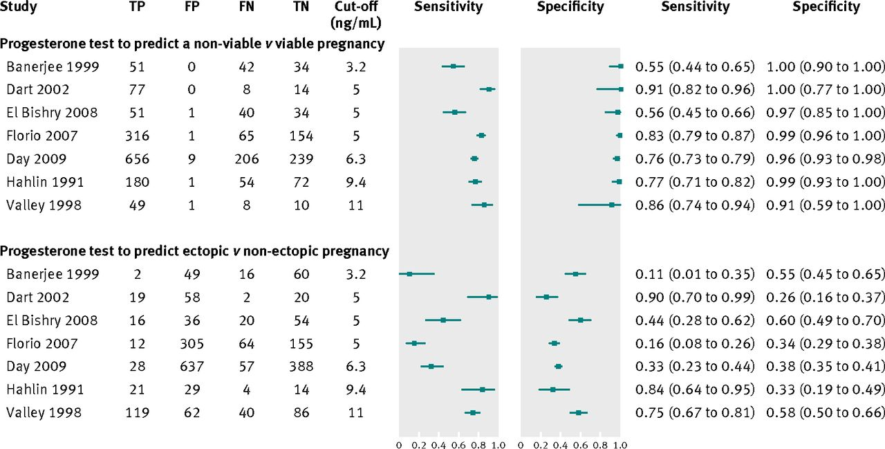 Accuracy of single progesterone test to predict early pregnancy