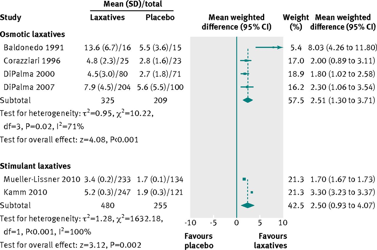 Laxatives for chronic constipation in adults | The BMJ