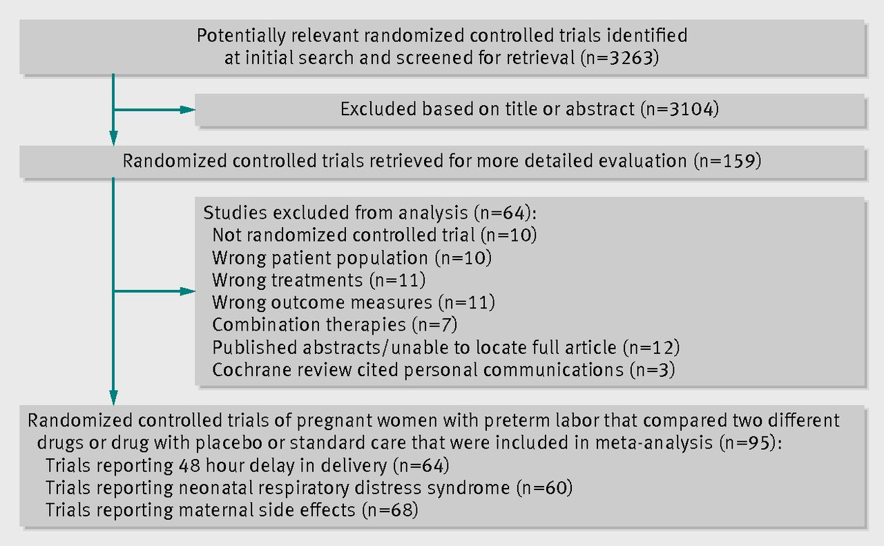 Tocolytic therapy for preterm delivery: systematic review and