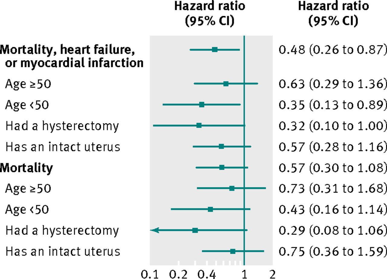 effect of hormone replacement therapy on cardiovascular events in
