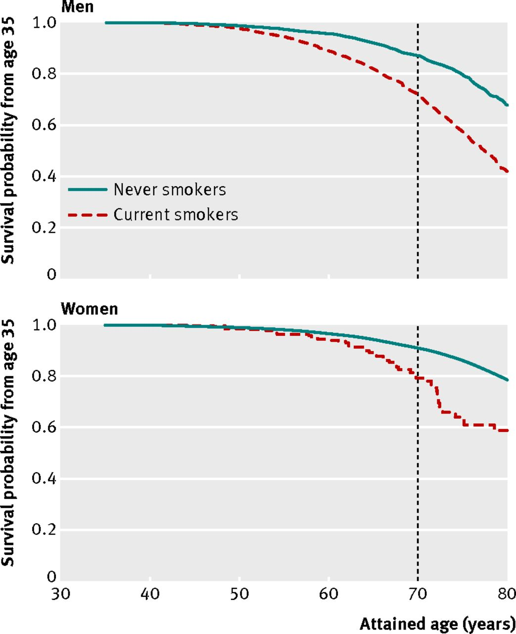 Index in addition Statistical Bulletin in addition Black Women Live Longer Than White Men furthermore Misused Or Misunderstood The History Of The Body Mass Index in addition 2014 12 17. on life expectancy tables for men