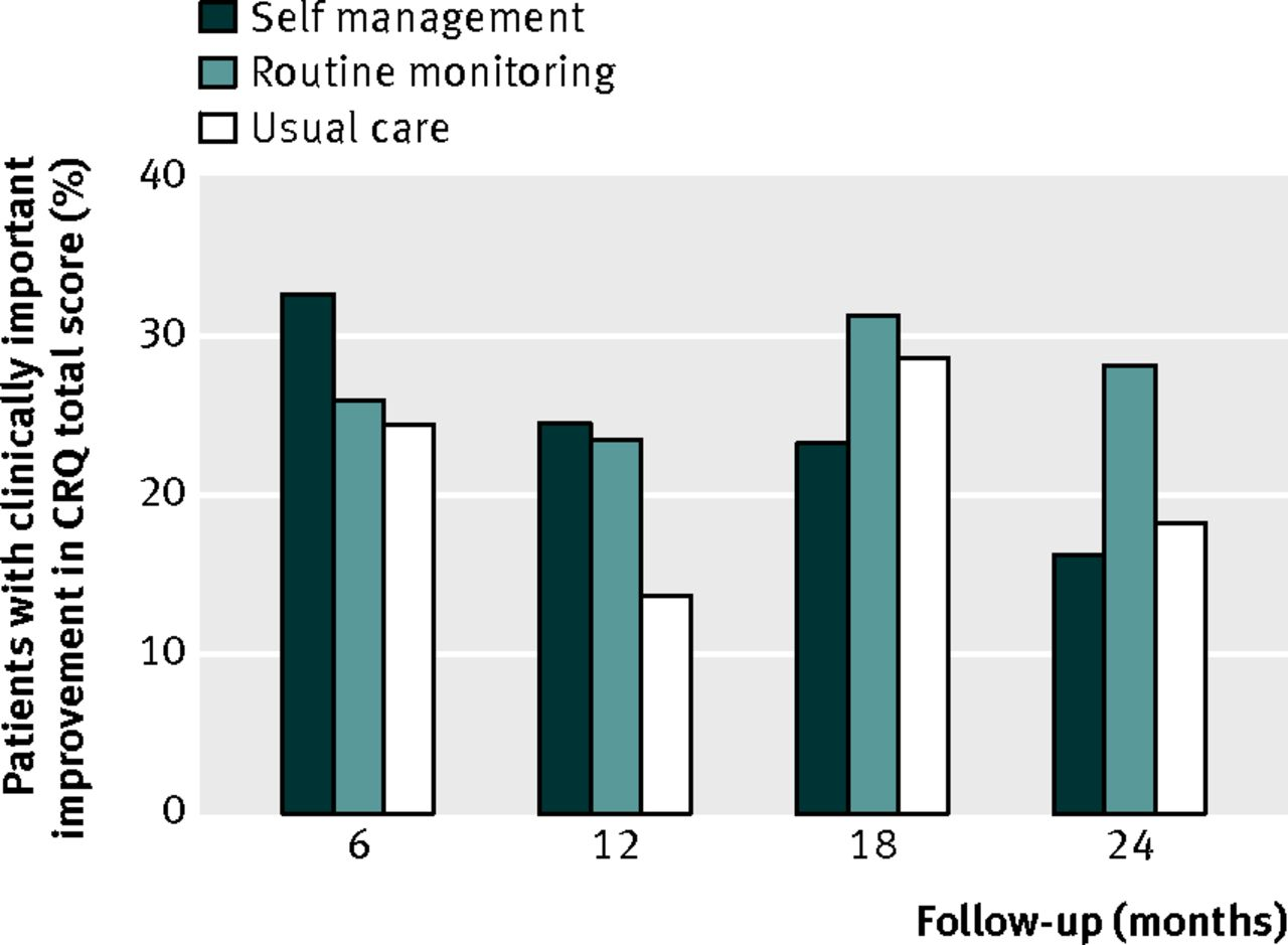 Comprehensive self management and routine monitoring in chronic