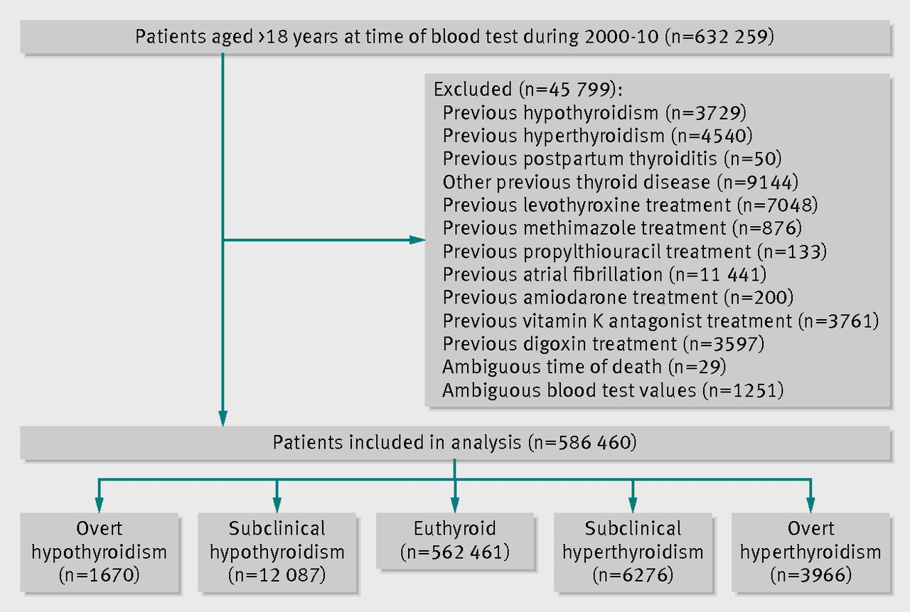 the spectrum of thyroid disease and risk of new onset atrial