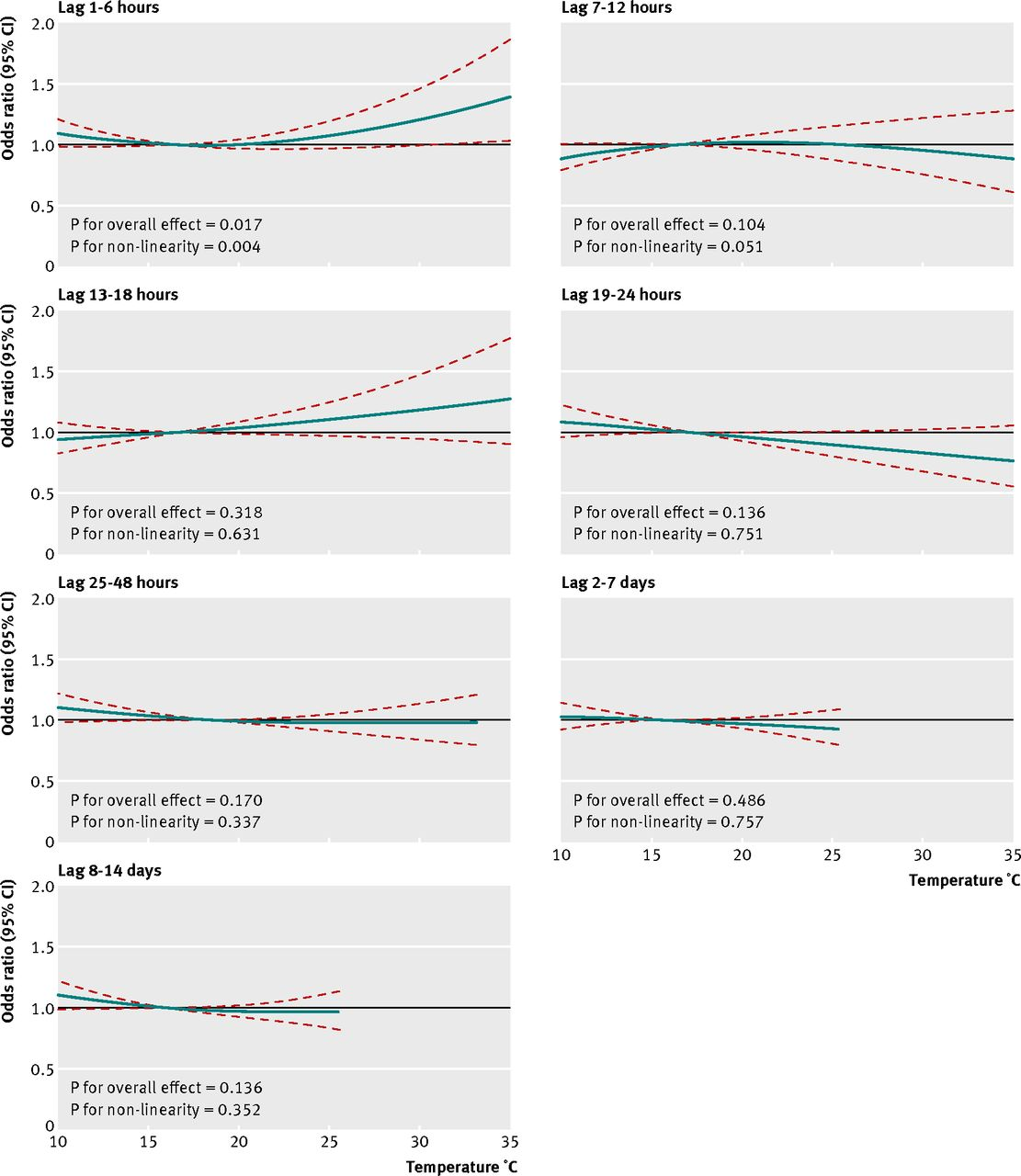 heat and risk of myocardial infarction hourly level case crossover
