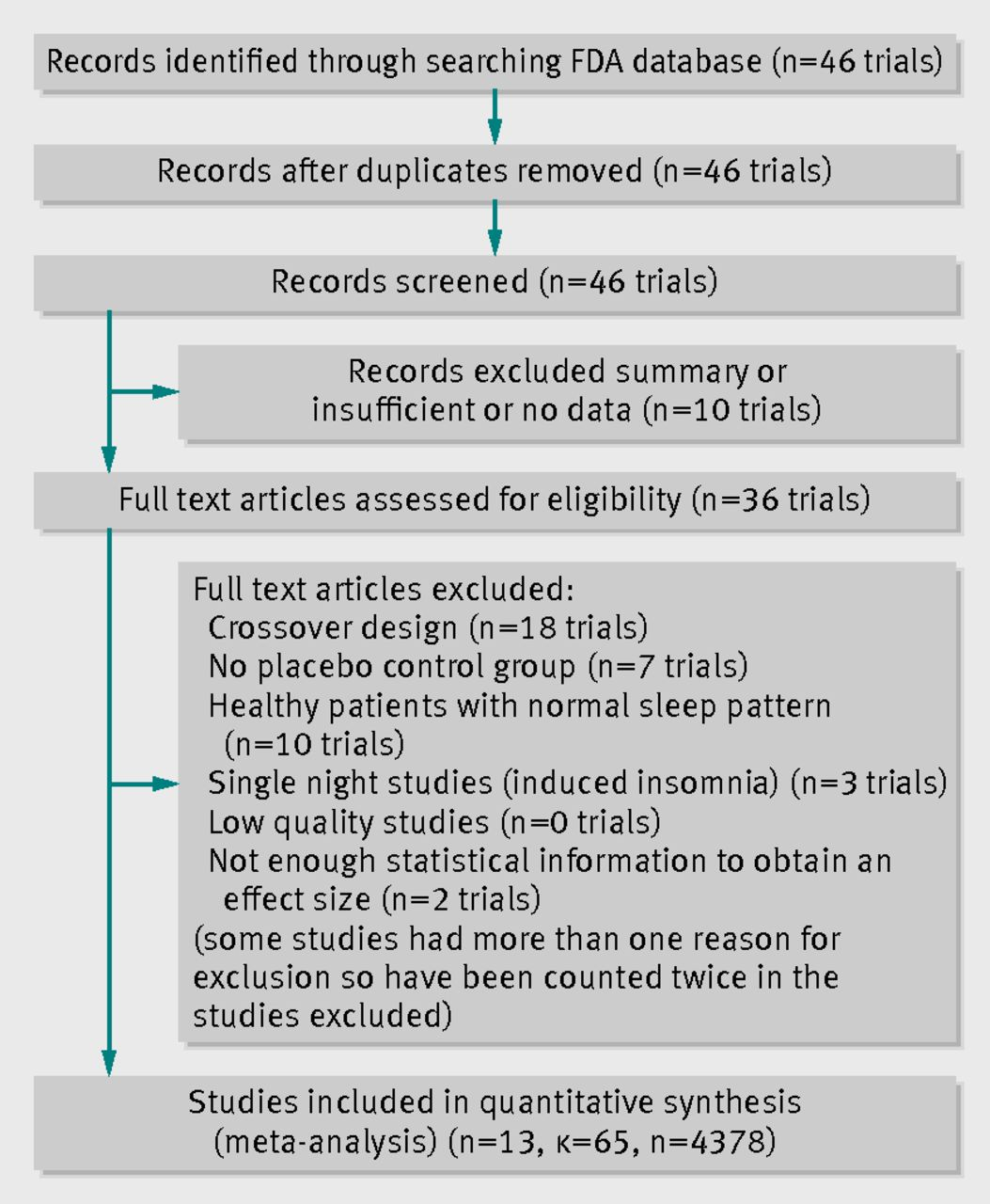 effectiveness of non benzodiazepine hypnotics in treatment of fig 1 identification of studies from fda databases and inclusion in study