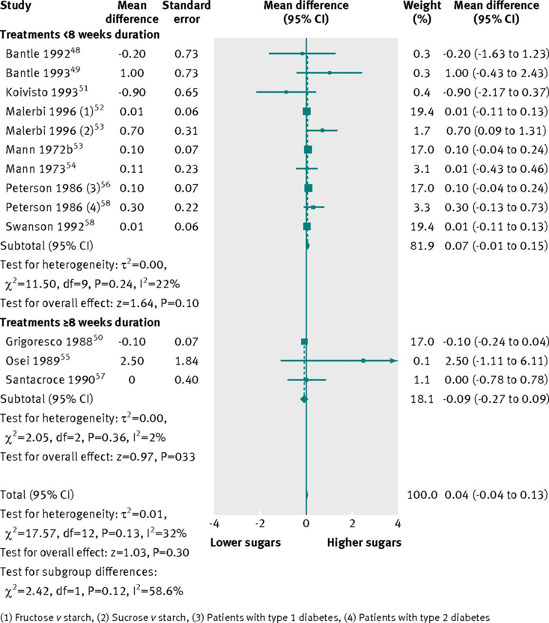 Dietary sugars and body weight: systematic review and meta