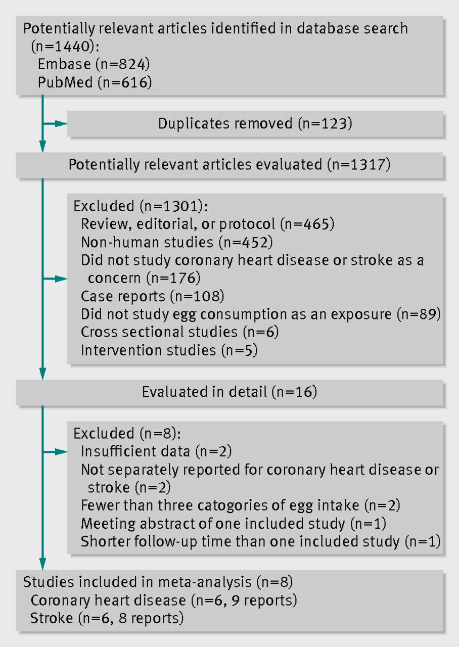 egg consumption and risk of coronary heart disease and stroke fig 1 flow diagram of literature search and study selection