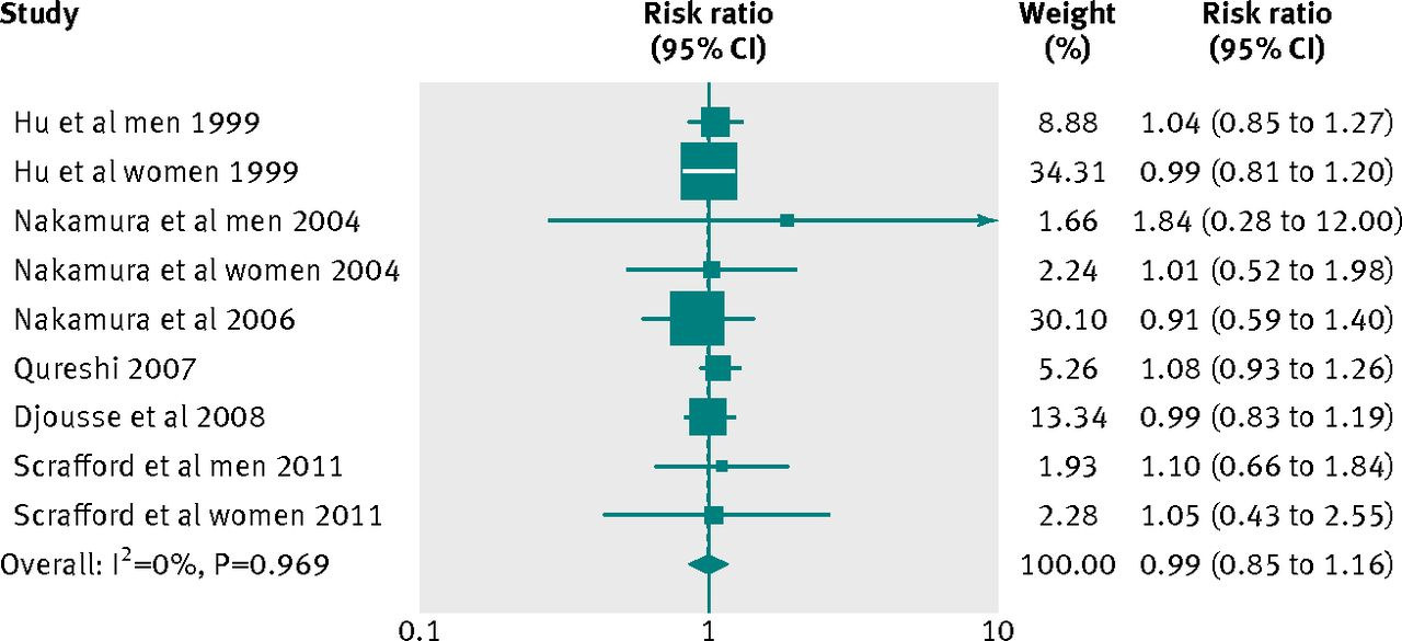 egg consumption and risk of coronary heart disease and stroke dose  fig  forest plot of egg consumption and risk of coronary heart disease
