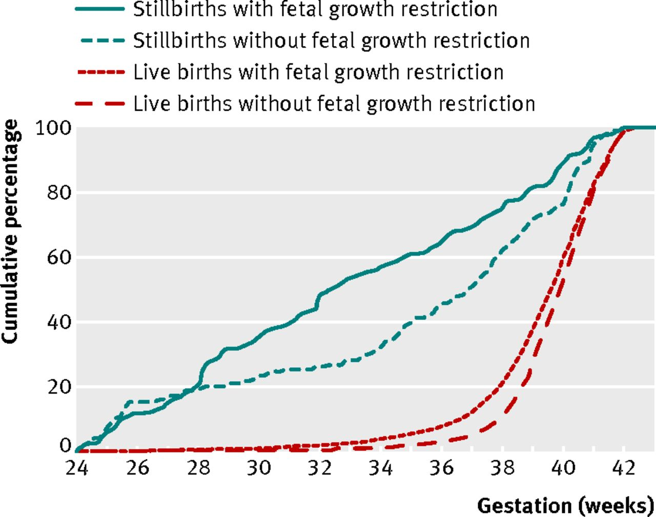 Maternal and fetal risk factors for stillbirth population based fig 2 stillbirths and live births with and without fetal growth restriction cumulative percentage graph of gestational age at delivery geenschuldenfo Images
