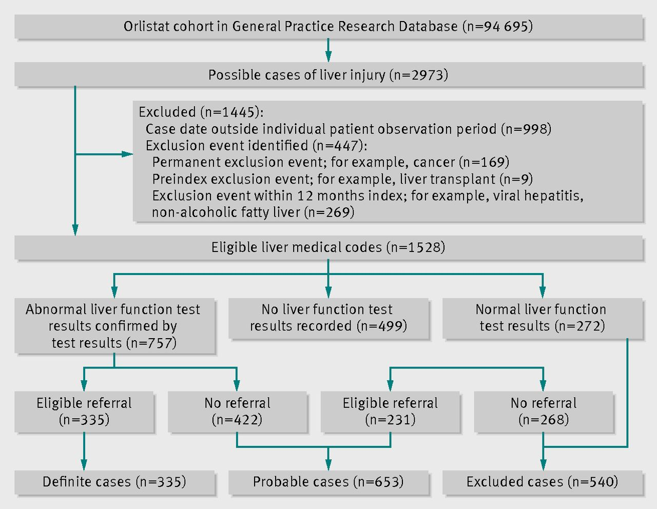 Orlistat And The Risk Of Acute Liver Injury Self Controlled Case