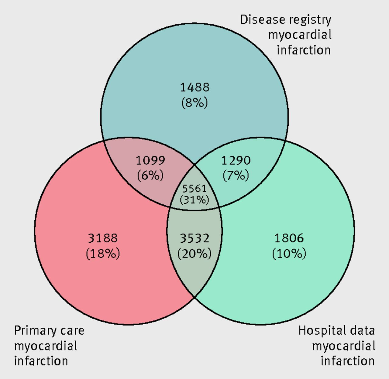 completeness and diagnostic validity of recording acute myocardial infarction events in primary