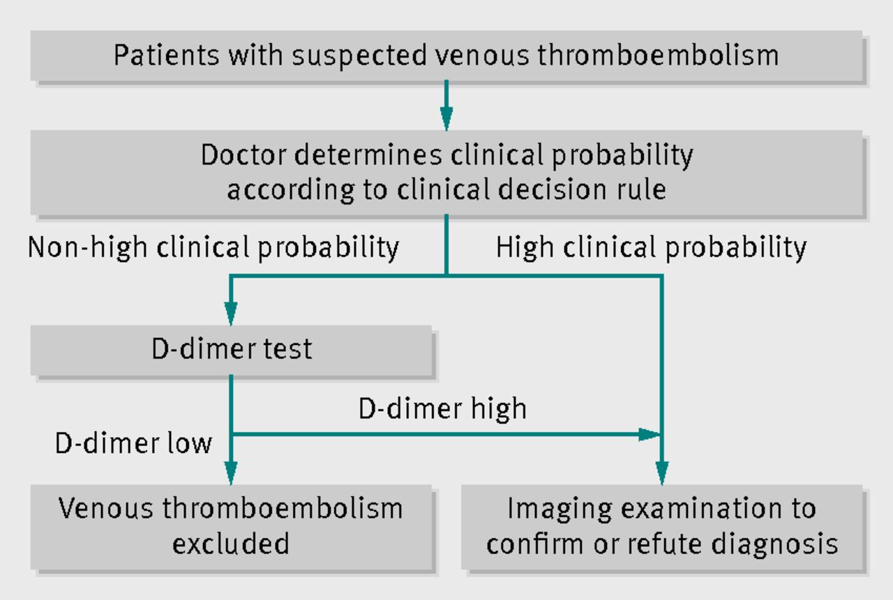 Diagnostic accuracy of conventional or age adjusted D-dimer cut-off ...