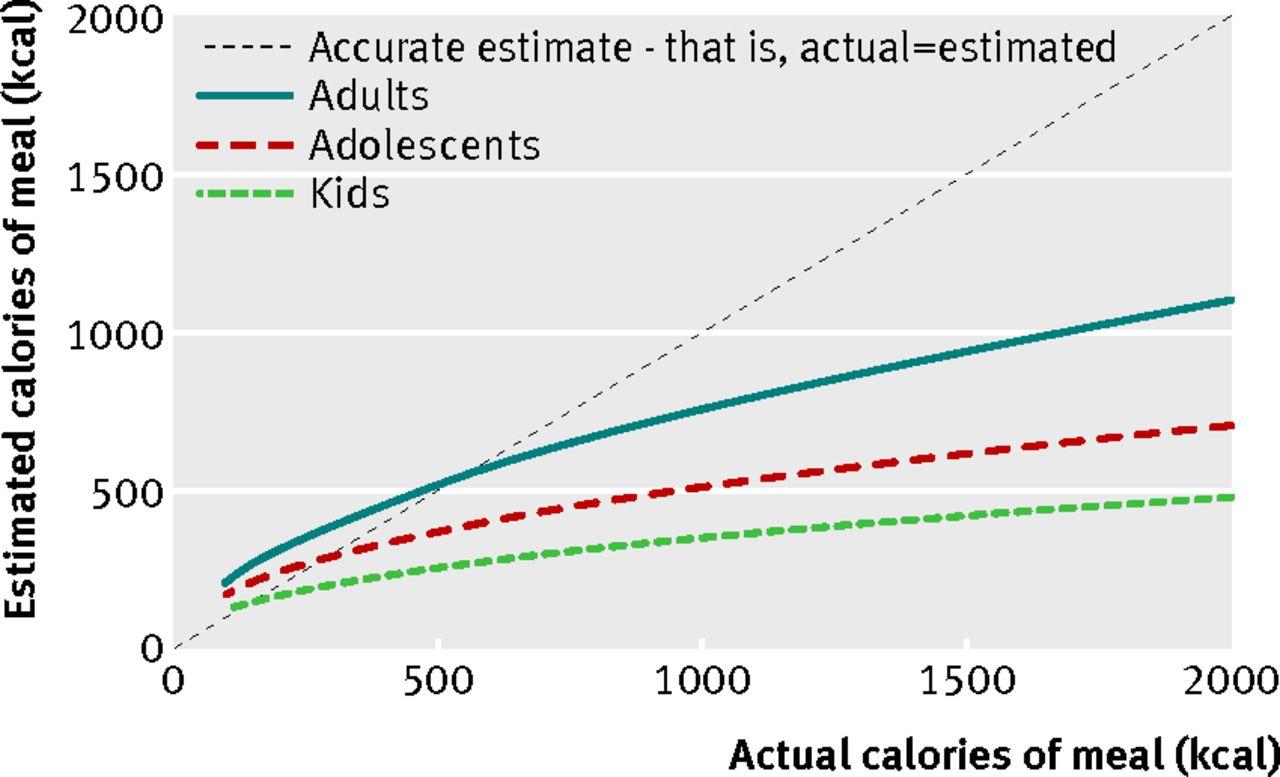 Fast Food Percentages