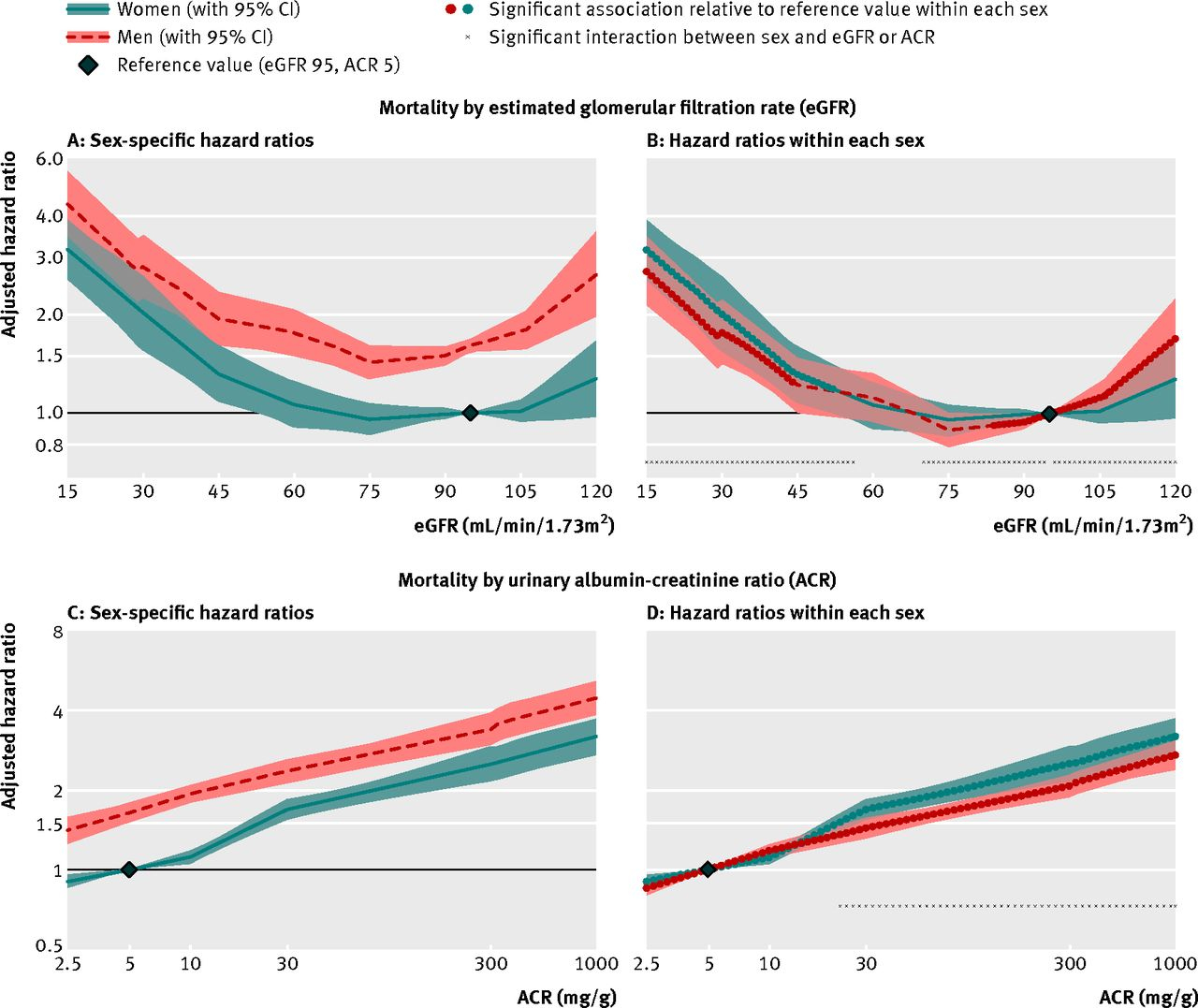 Associations Of Estimated Glomerular Filtration Rate And Albuminuria