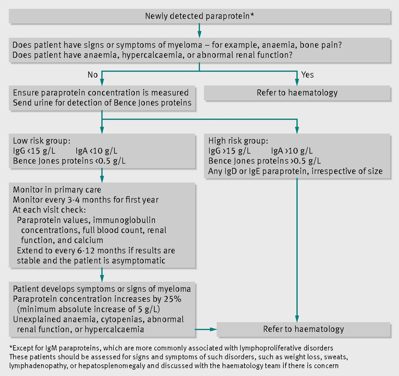 Multiple Myeloma The Bmj