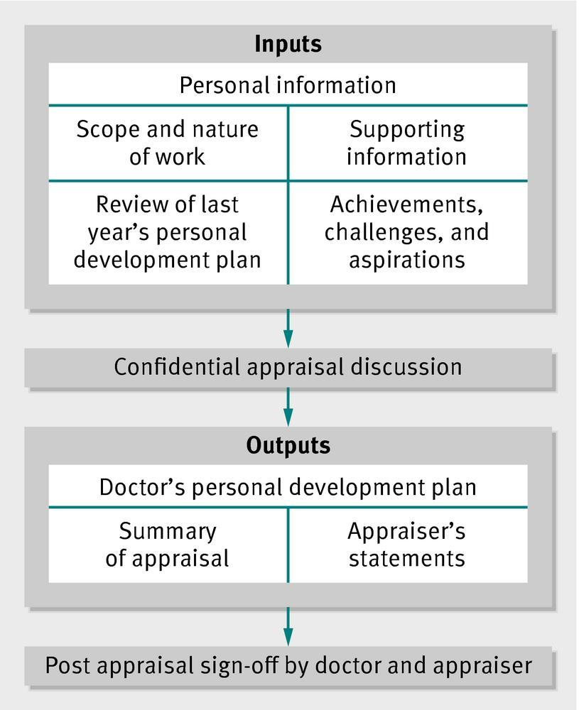 Understanding Revalidation Ready Appraisal The Bmj