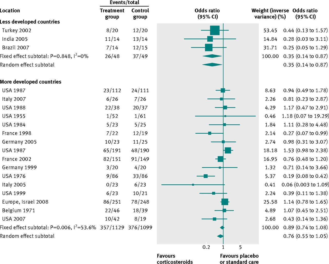 comparative effect sizes in randomised trials from less developed