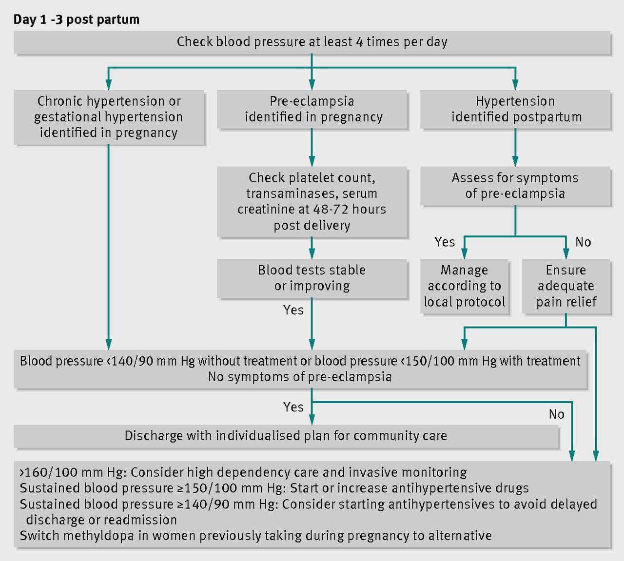 Postpartum management of hypertension | The BMJ
