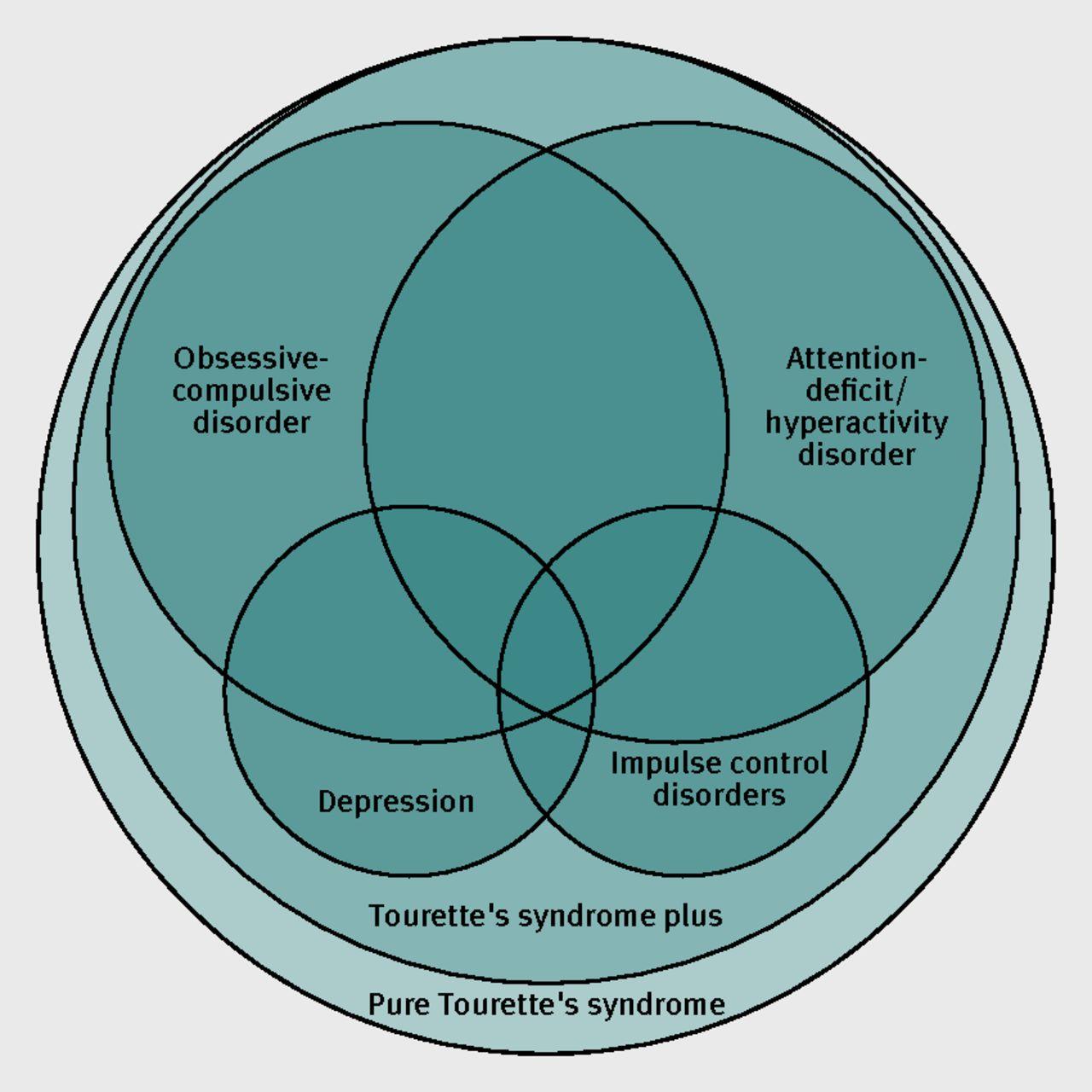 tourette's syndrome | the bmj