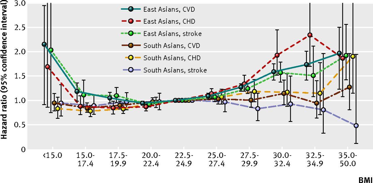 Association Between Body Mass Index And Cardiovascular Disease