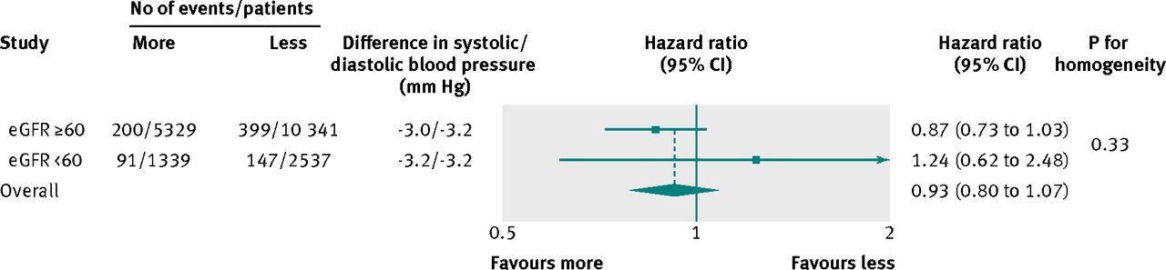Blood pressure lowering and major cardiovascular events in